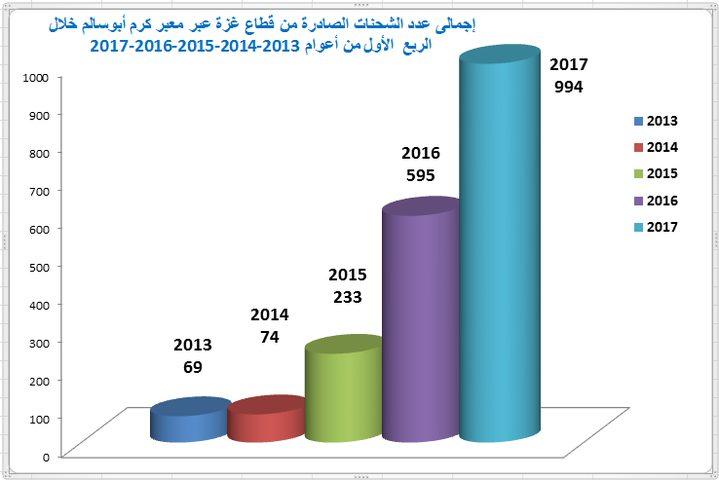 واقع المعابر التجارية خلال الربع الأول من عام 2017