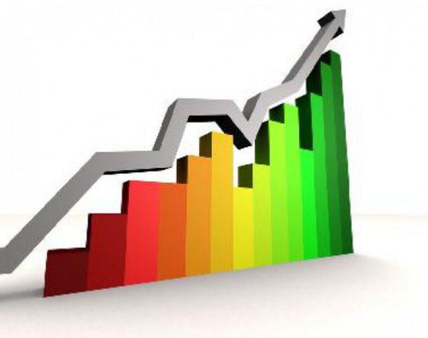ارتفاع الناتج المحلي الإجمالي بنسبة 0.7%