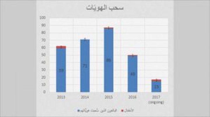 منذ 2013.. الاحتلال سحب إقامات 287 مقدسياً
