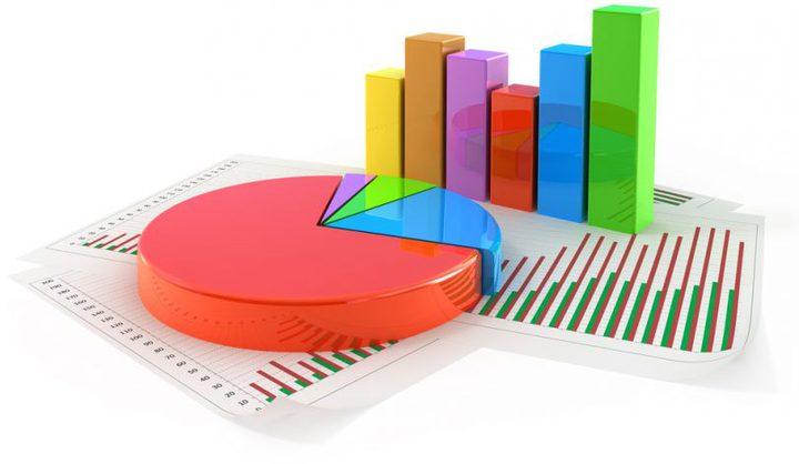 الإحصاء: نحو 373 مليون دولار عجز الحساب الجاري