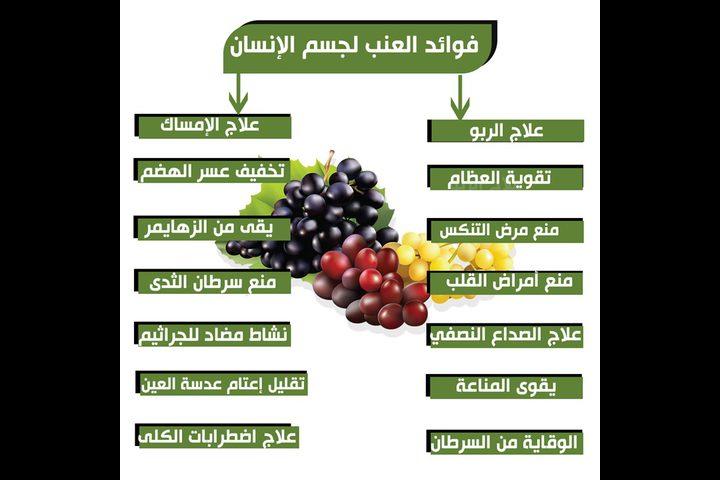 فوائد العنب لجسم الانسان