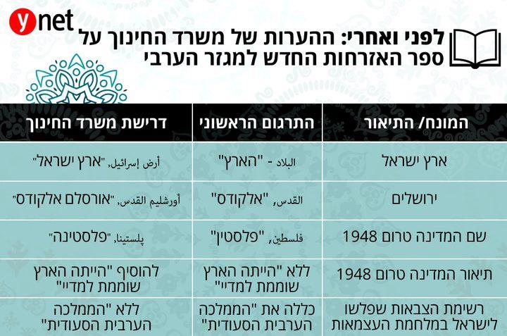 """الكشف عن منهاج """"إسرائيلي"""" جديد يحرّف """"فلسطين"""" و""""القدس"""""""