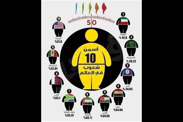 أسمن 10 شعوب في العالم