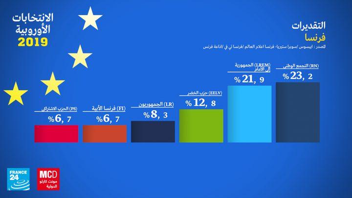 نتائج أولية: اليمين المتطرف يتصدر الانتخابات الأوروبية في فرنسا