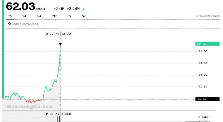 ارتفاع أسعار النفط بعد أنباء استهداف ناقلتي نفط بخليج عُمان