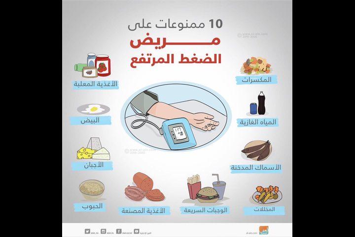 10 ممنوعات على مريض الضغط المرتفع
