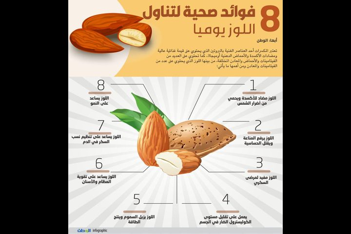 فوائد صحية لتناول اللوز يوميا