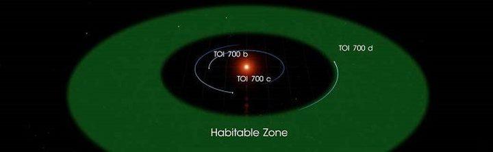 ناسا ترصد كوكبا قابلا للسكن