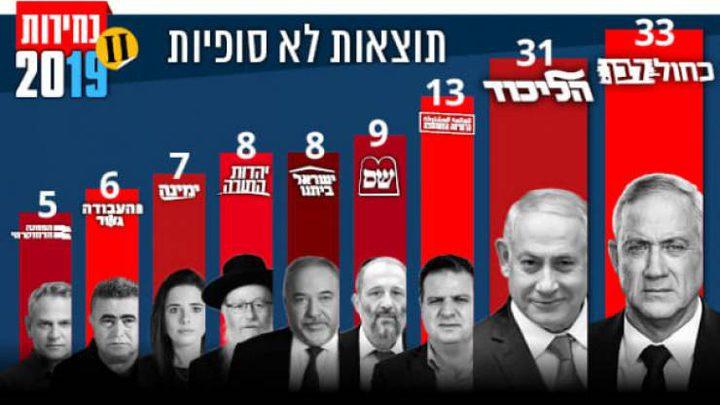 30 قائمة تخوض انتخابات 'الكنيست' في آذار المقبل