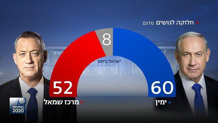 نتائج انتخابات الكنيست الاسرائيلي 2020 بعد فرز 97% من الأصوات