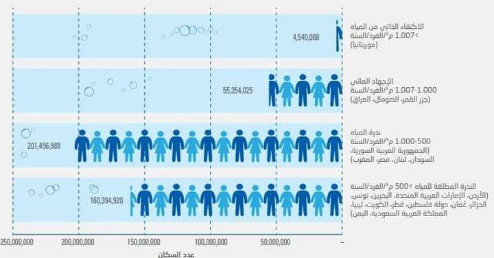 دراسة للأسكوا: سيرتفع معدل استهلاك المياه في العالم بسبب كورونا