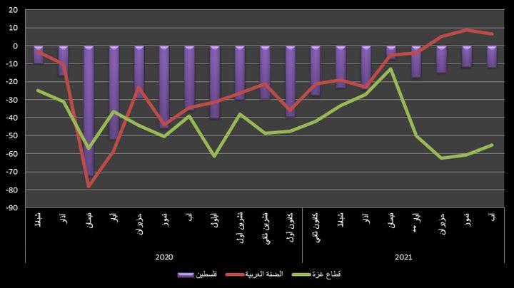مؤشر سلطة النقد لدورة الأعمال: تحسن في غزة وتراجع طفيف في الضفة