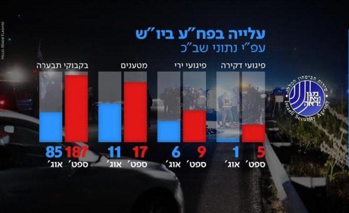 تقرير إسرائيلي يرصد تصاعد العمليات الفلسطينية بالضفة في أيلول